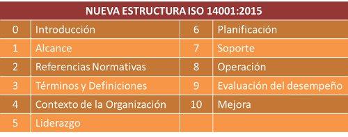 ISO 14001 2015 Estructura de la Norma