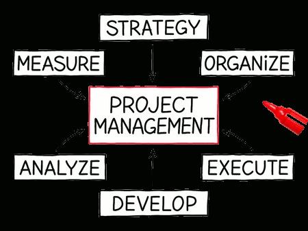 5 pasos para asegurar la calidad en la Ejecución de Proyectos