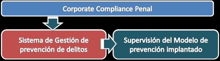 Sistema de Gestión de Prevención de Delitos