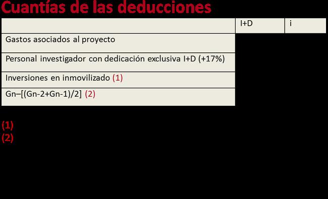 deducciones_i+d