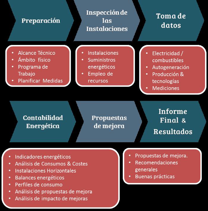Fases UNE-EN 16247 Auditorías Energéticas