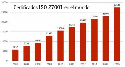 ISO 27001 SURVEY 2015