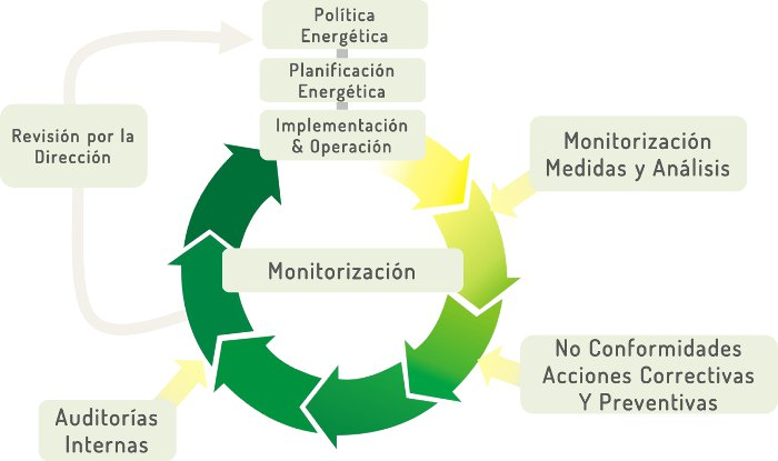 ISO 50001: Modelo del Sistema de Gestión de la Energía.