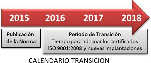 CALENDARIO TRASNSICION A LA NORMA ISO 9001:2015