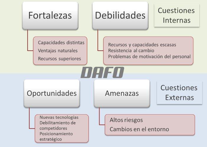 Análisis DAFO (Análisis de Debilidades, Amenazas, Fortalezas y Oportunidades)