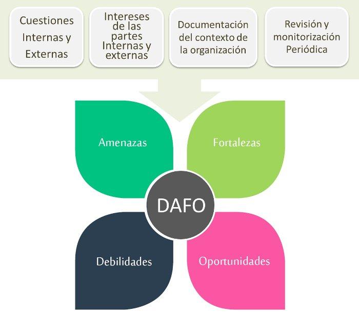 DAFO (Análisis de Debilidades, Amenazas, Fortalezas y Oportunidades)
