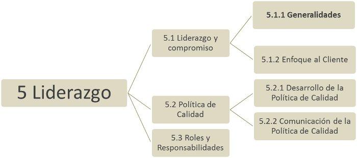 ISO 9001:2015 Liderazgo y compromiso de la dirección