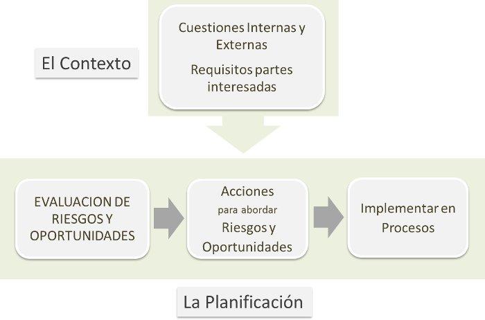 ISO 9001:2015 Planificiación y Contexto de la Organización