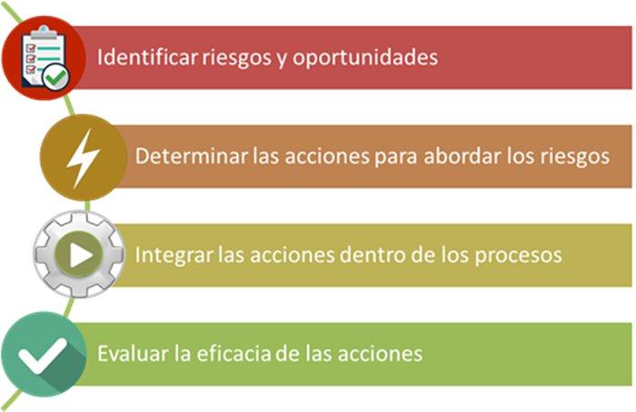 ISO 9001 2015 Acciones para abordar Riesgos