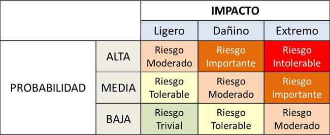 ISO 9001:2015 Matriz de Evaluación de Riesgos
