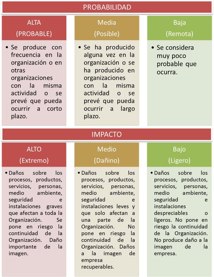 Análisis de riesgos ISO 9001