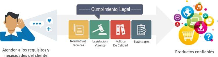 ISO 9001:2015 8.2 Requisitos para los Productos y Servicios.