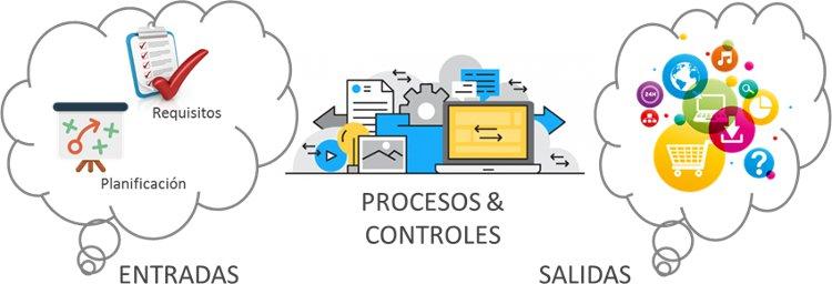infografia ISO 9001:2015 8.3 Diseño y desarrollo de los productos y servicios