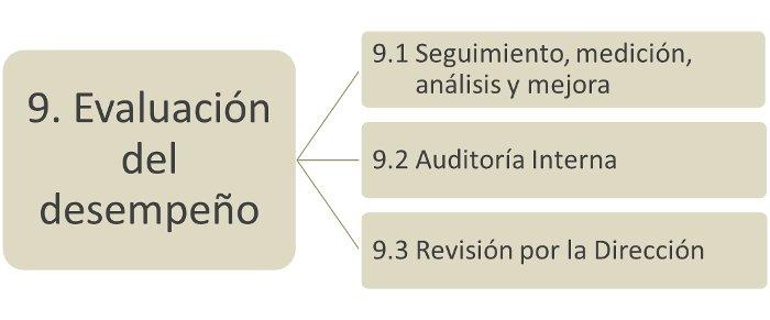 Estructura ISO 9001:2015 Evaluación del Desempeño