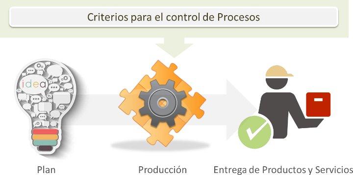 ISO 9001:2015 8.1 Planificación y Control Operacional.