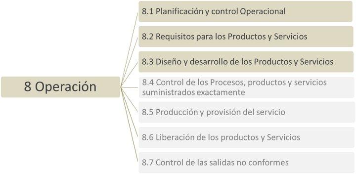 Estructura ISO 9001:2015 Operación