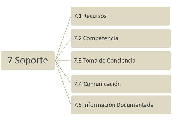 ISO 9001:2015 La estructura de este apartado 7 SOPORTE