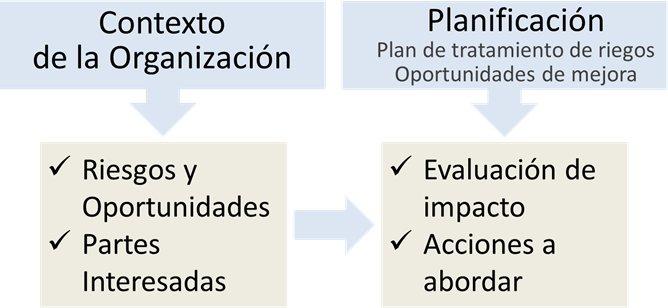 IATF 16949 Cláusula 6: planificación