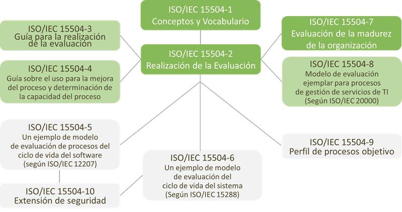 ESTRUCTURA DE LA NORMA ISO 15504 SPICE