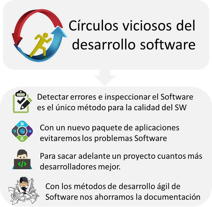 ISO 15504 Mejora de Procesos: Círculos viciosos desarrollo software