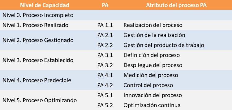 ISO 15504 Niveles de Capacidad Atributos del Proceso
