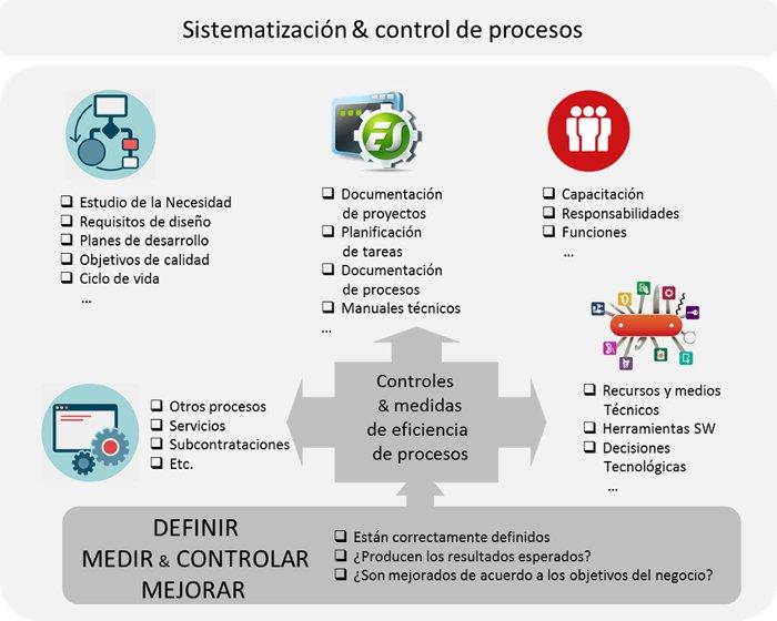 ISO 15504 Sistematización de procesos