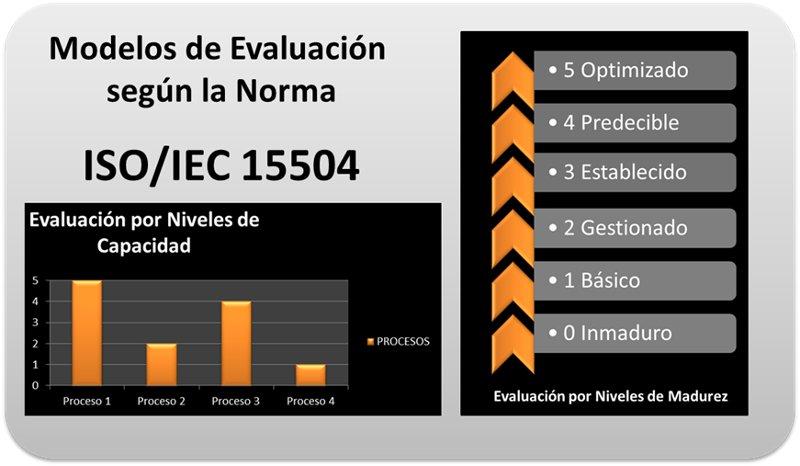 MODELOS DE EVALUACIONISO/IEC 15504