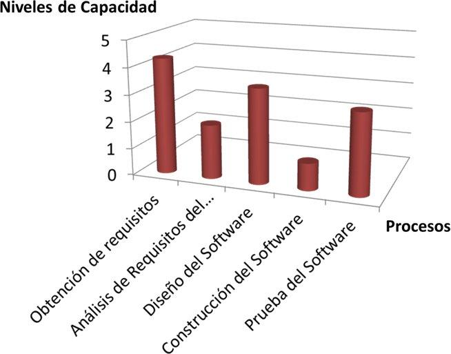 ISO 15504 PERFILES DE PROCESOS